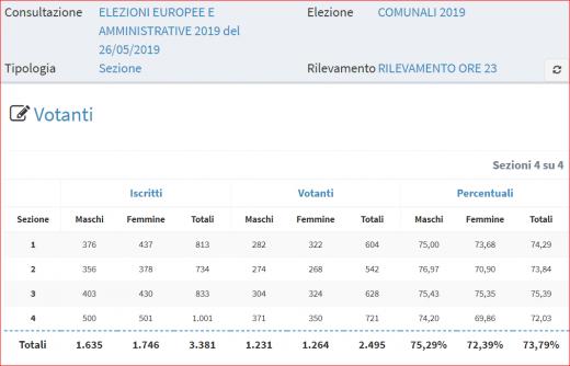 % votanti sindaco