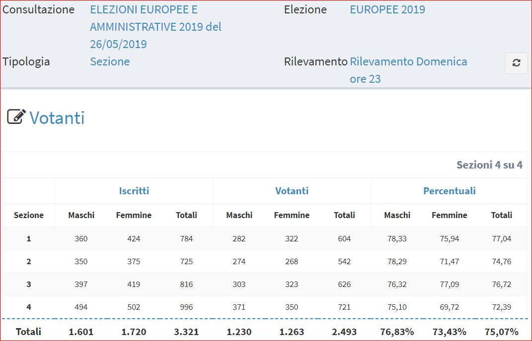 numero votanti europee 2019