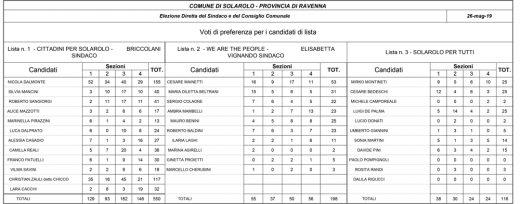 risultati elezioni 2019 - preferenze