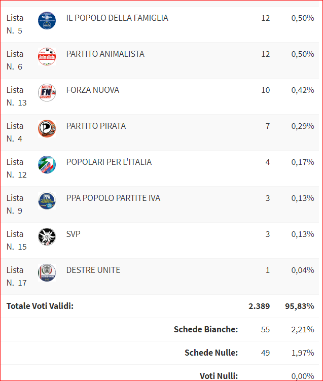 risultati europee (seconda parte)