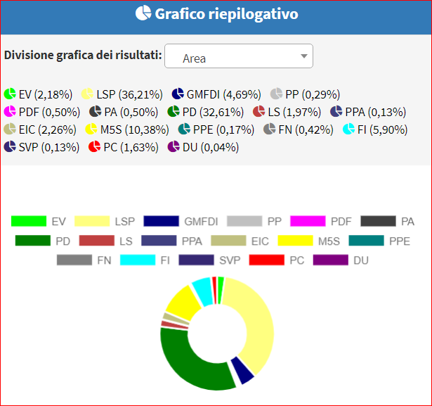 grafico voti